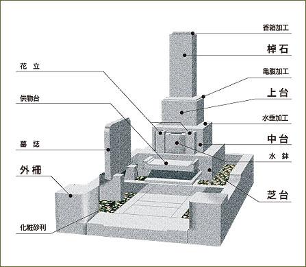 Schéma d'une tombe japonaise