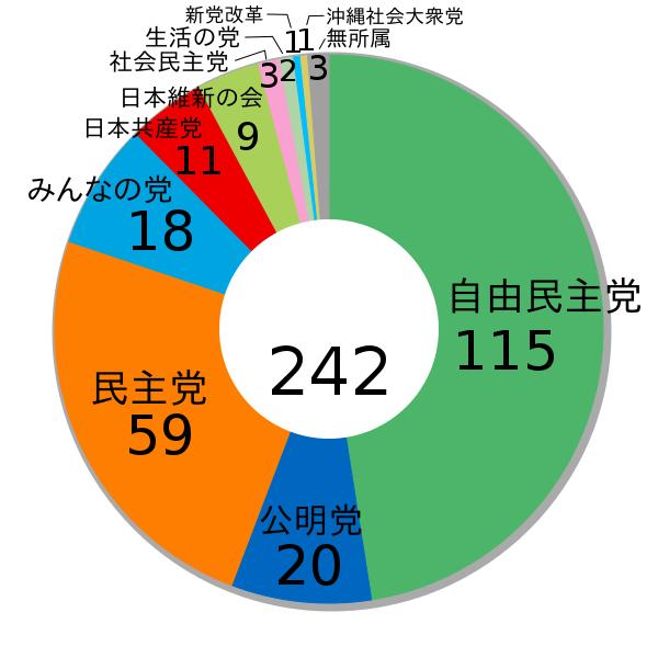 Résultats des élections sénatoriales japonaises du 21 juillet 2013