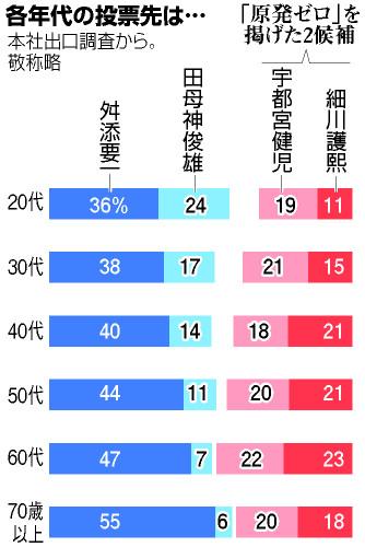 Nombre de scrutins par tranche d'âges